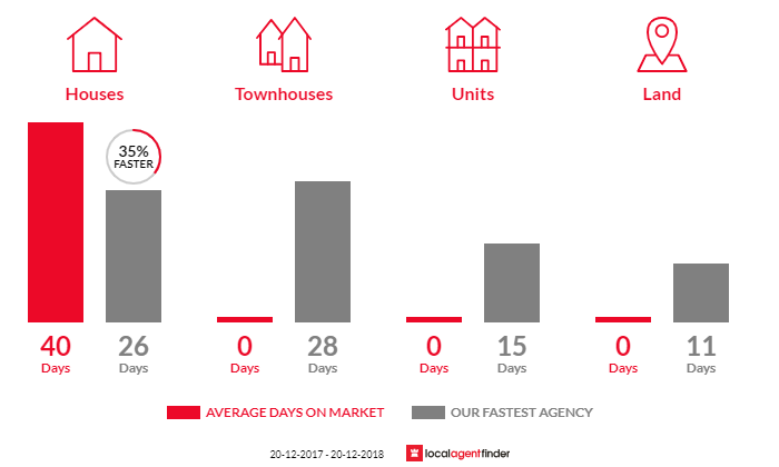 Average time to sell property in Killarney Heights, NSW 2087