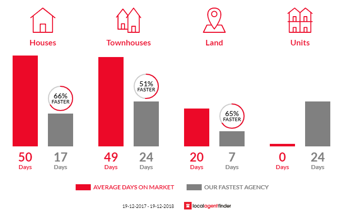Average time to sell property in Killarney Vale, NSW 2261
