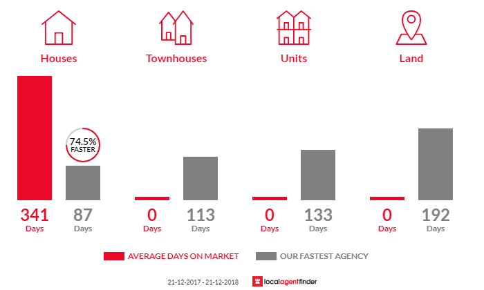 Average time to sell property in Killawarra, VIC 3678