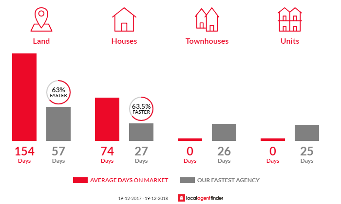 Average time to sell property in Killcare Heights, NSW 2257