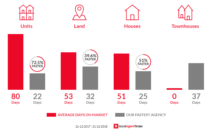 Average time to sell property in Kilmore, VIC 3764