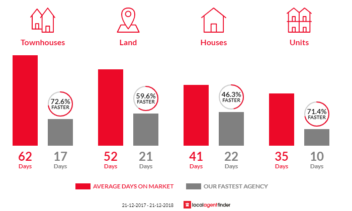 Average time to sell property in Kilsyth, VIC 3137