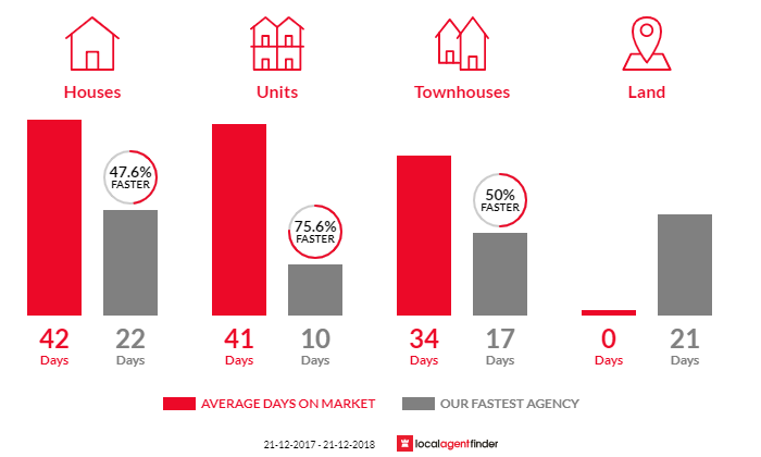 Average time to sell property in Kilsyth South, VIC 3137