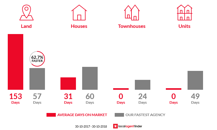 Average time to sell property in Kimbolton, VIC 3551