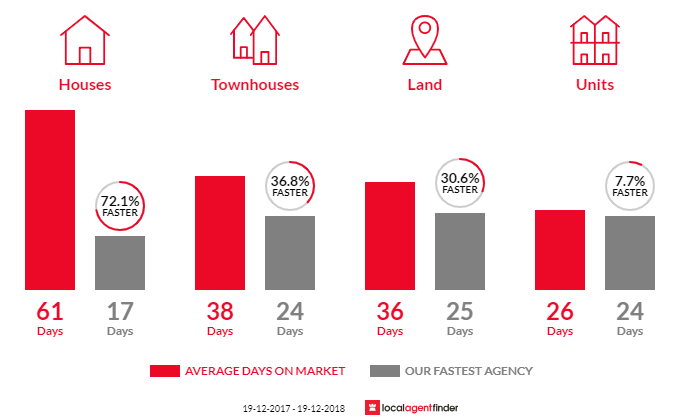 Average time to sell property in Kincumber, NSW 2251