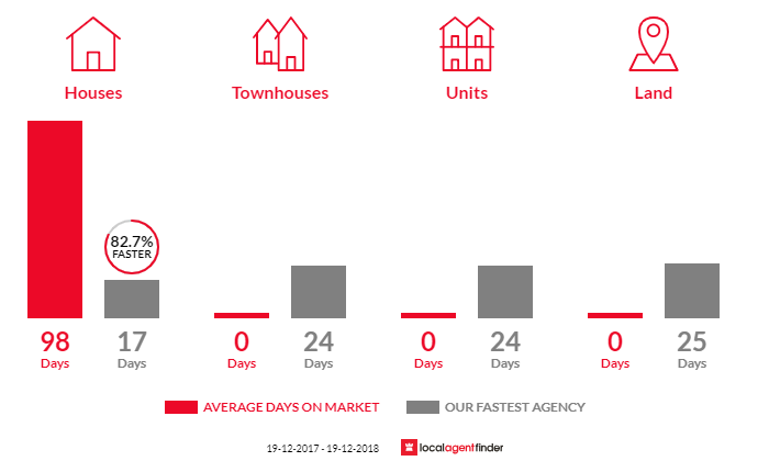 Average time to sell property in Kincumber South, NSW 2251