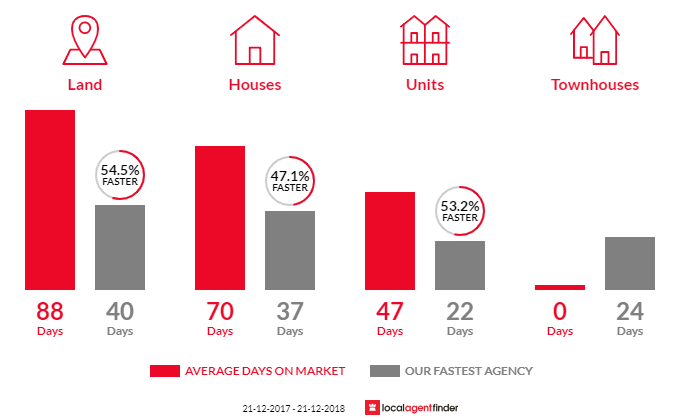 Average time to sell property in Kinglake, VIC 3763