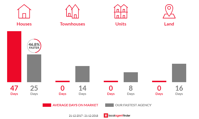Average time to sell property in Kinglake Central, VIC 3757