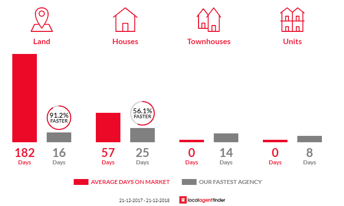 Average time to sell property in Kinglake West, VIC 3757