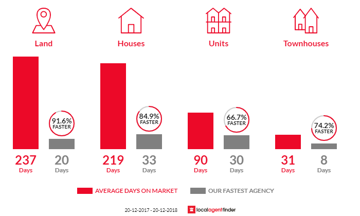 Average time to sell property in Kings Beach, QLD 4551