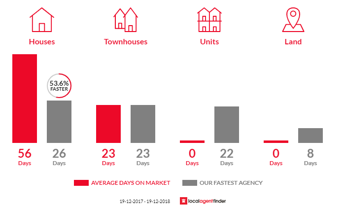 Average time to sell property in Kings Langley, NSW 2147