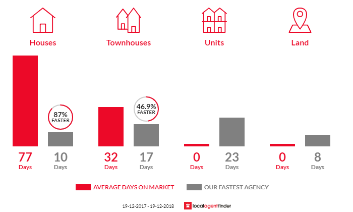 Average time to sell property in Kings Park, NSW 2148