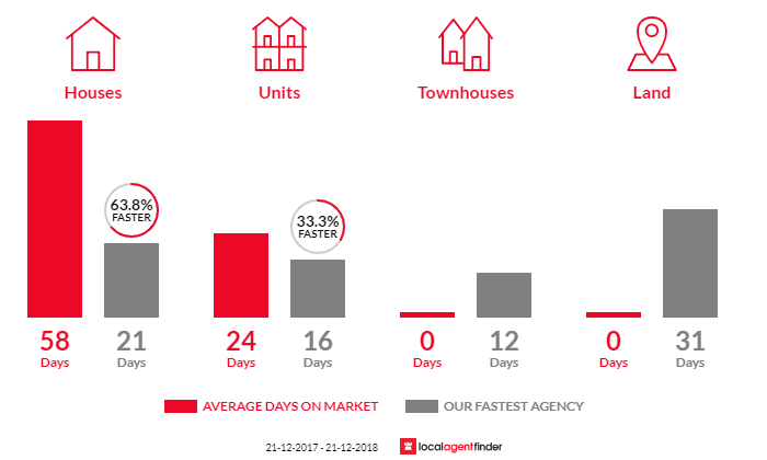 Average time to sell property in Kings Park, VIC 3021