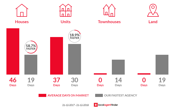 Average time to sell property in Kings Park, SA 5034