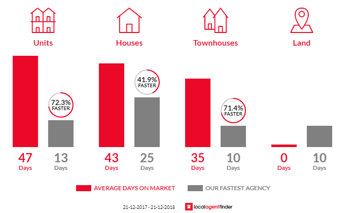 Average time to sell property in Kingsbury, VIC 3083