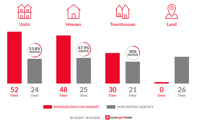 Average time to sell property in Kingsgrove, NSW 2208