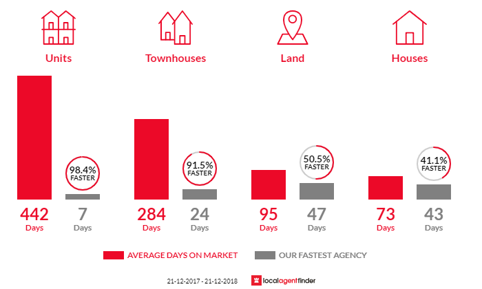 Average time to sell property in Kingsley, WA 6026