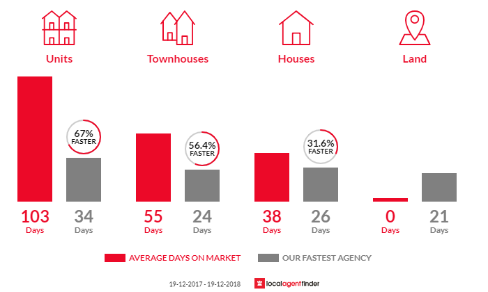 Average time to sell property in Kingston, ACT 2604