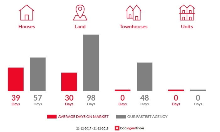 Average time to sell property in Kingston, VIC 3364