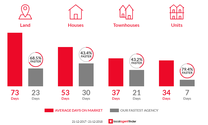 Average time to sell property in Kingston, TAS 7050