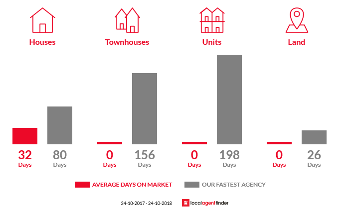 Average time to sell property in Kingsvale, NSW 2587