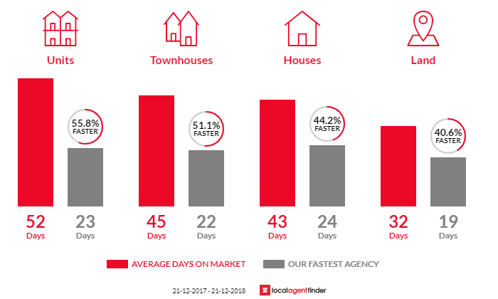 Average time to sell property in Kingsville, VIC 3012