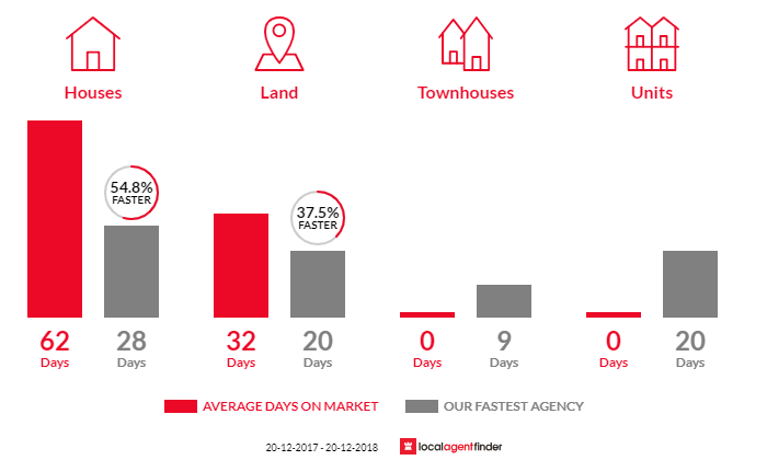 Average time to sell property in Kirkham, NSW 2570