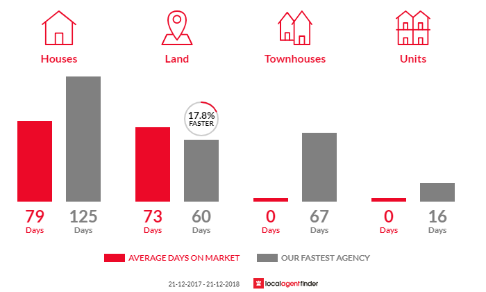 Average time to sell property in Kirkstall, VIC 3283