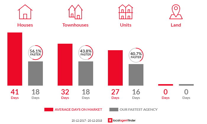 Average time to sell property in Kirribilli, NSW 2061