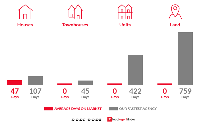Average time to sell property in Kirwans Bridge, VIC 3608