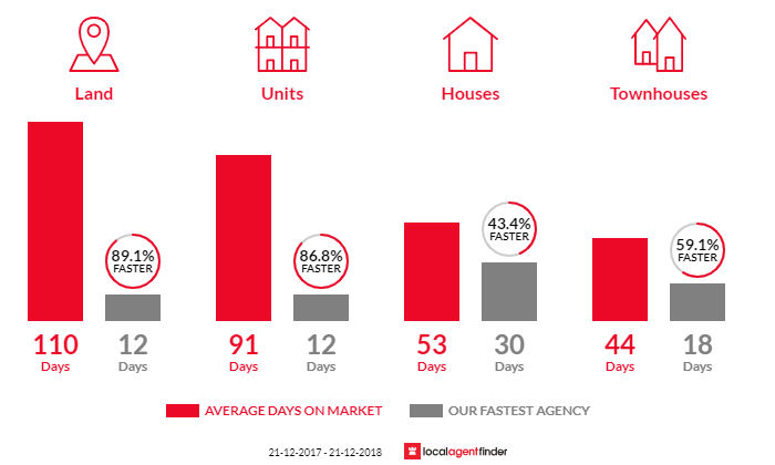 Average time to sell property in Klemzig, SA 5087