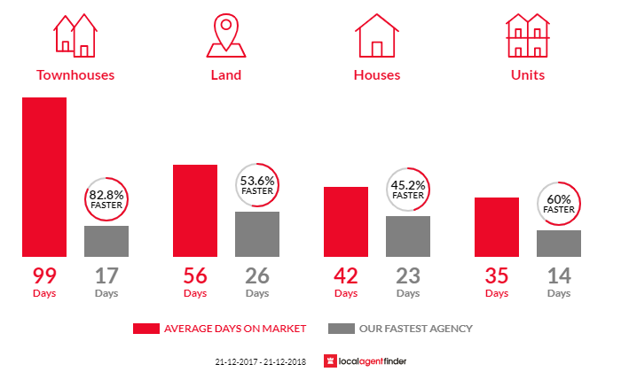 Average time to sell property in Knoxfield, VIC 3180