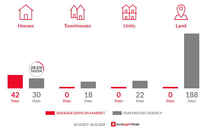 Average time to sell property in Kogarah Bay, NSW 2217