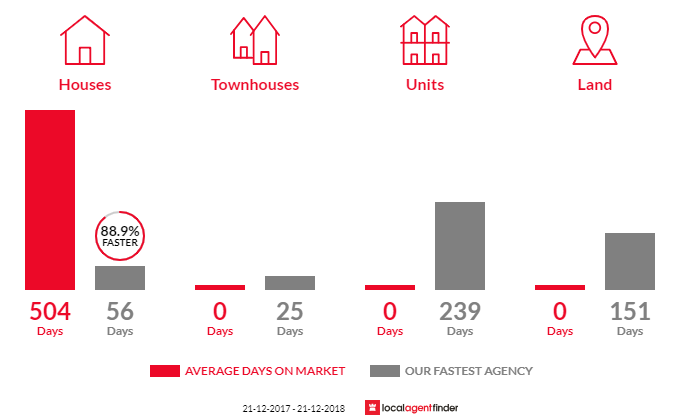 Average time to sell property in Kongwak, VIC 3951