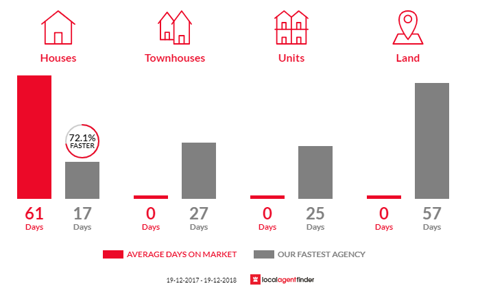 Average time to sell property in Koolewong, NSW 2256