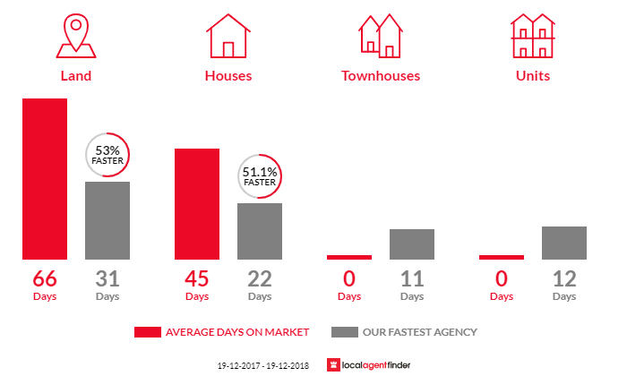Average time to sell property in Koonawarra, NSW 2530