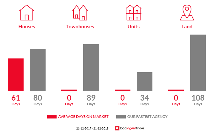 Average time to sell property in Koonoomoo, VIC 3644