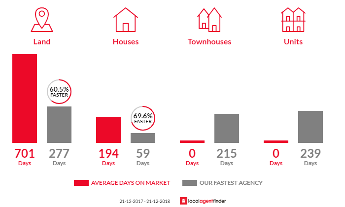 Average time to sell property in Koonwarra, VIC 3954