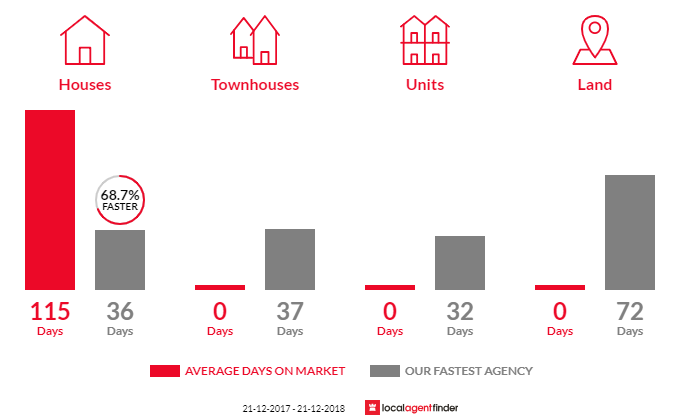 Average time to sell property in Koorlong, VIC 3501