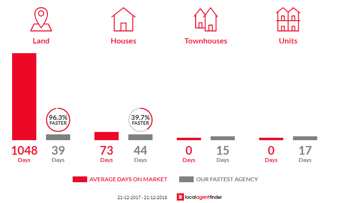 Average time to sell property in Koornalla, VIC 3844