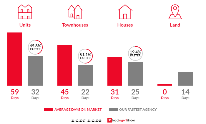Average time to sell property in Kooyong, VIC 3144