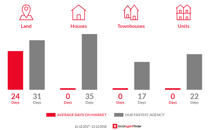 Average time to sell property in Korobeit, VIC 3341