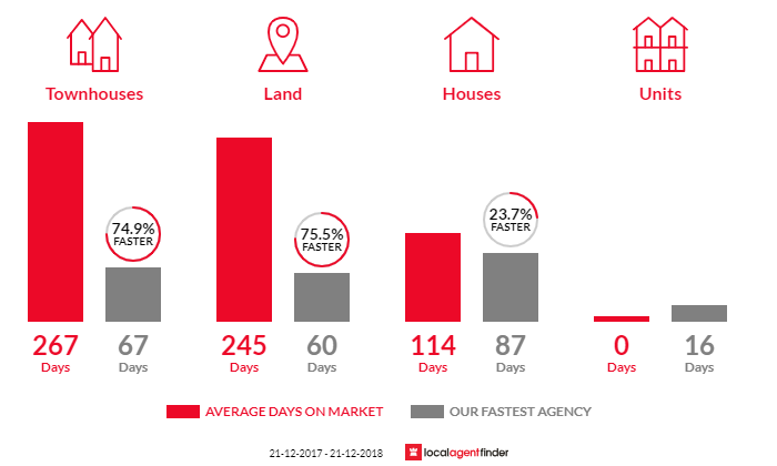 Average time to sell property in Koroit, VIC 3282