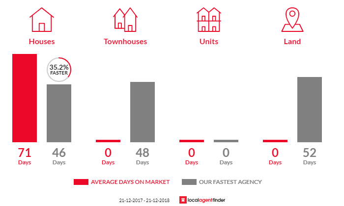 Average time to sell property in Korweinguboora, VIC 3461