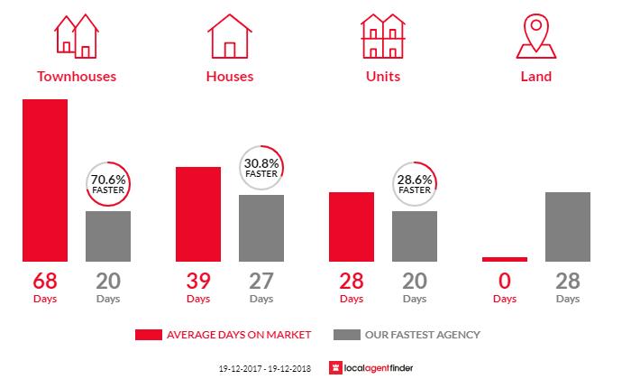 Average time to sell property in Kotara, NSW 2289