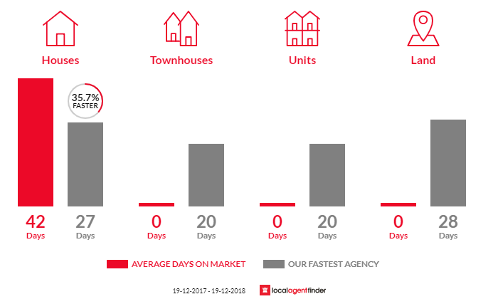 Average time to sell property in Kotara South, NSW 2289