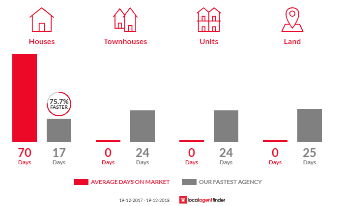 Average time to sell property in Kulnura, NSW 2250