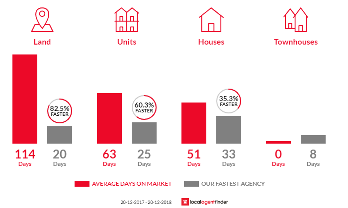 Average time to sell property in Kuluin, QLD 4558