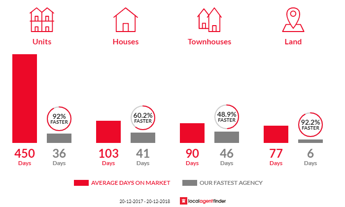 Average time to sell property in Kuraby, QLD 4112