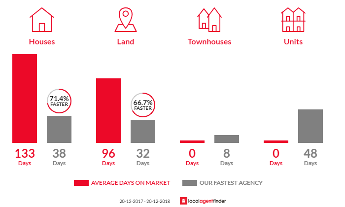 Average time to sell property in Kureelpa, QLD 4560